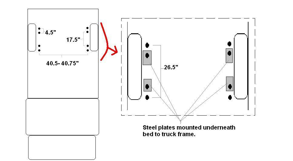 5th Wheel Rail Install